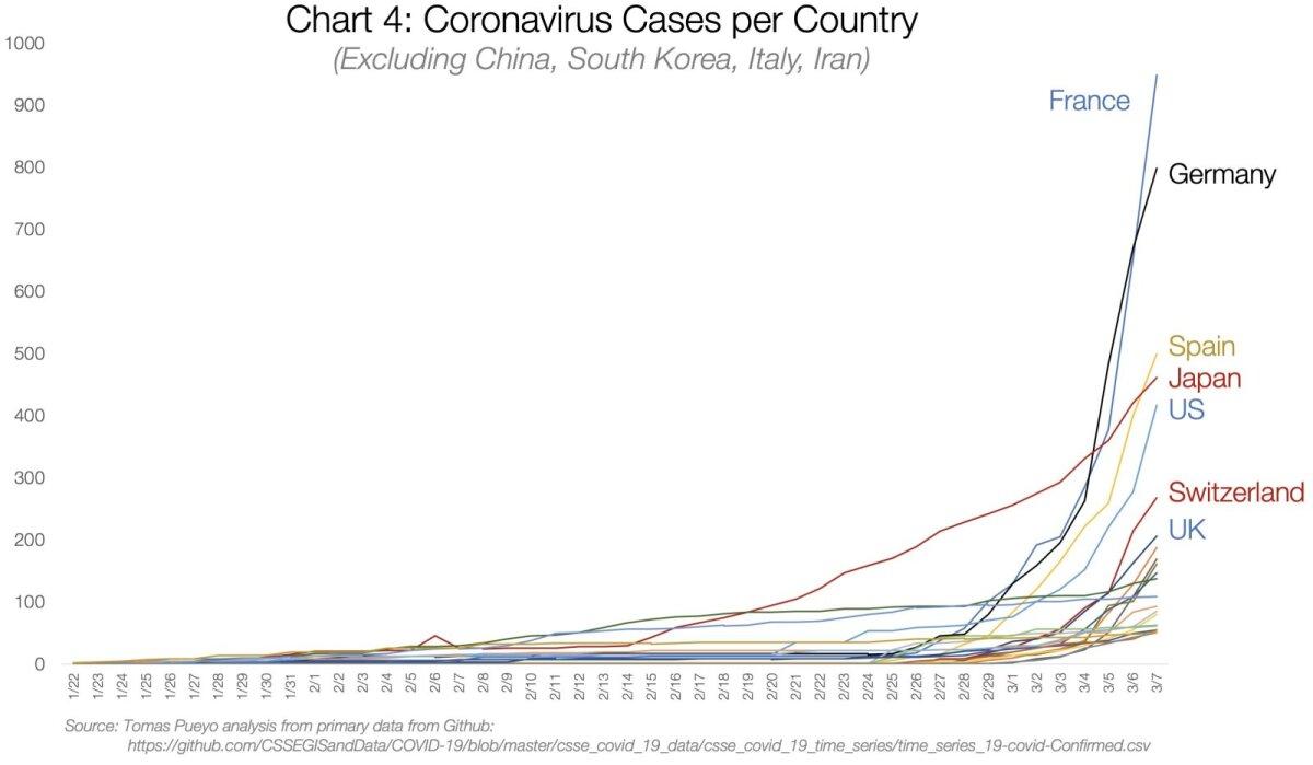 Koroonaviiruse haigusjuhtude arv riigi kohta (välja arvatud Hiina, Lõuna-Korea, Itaalia, Iraan).