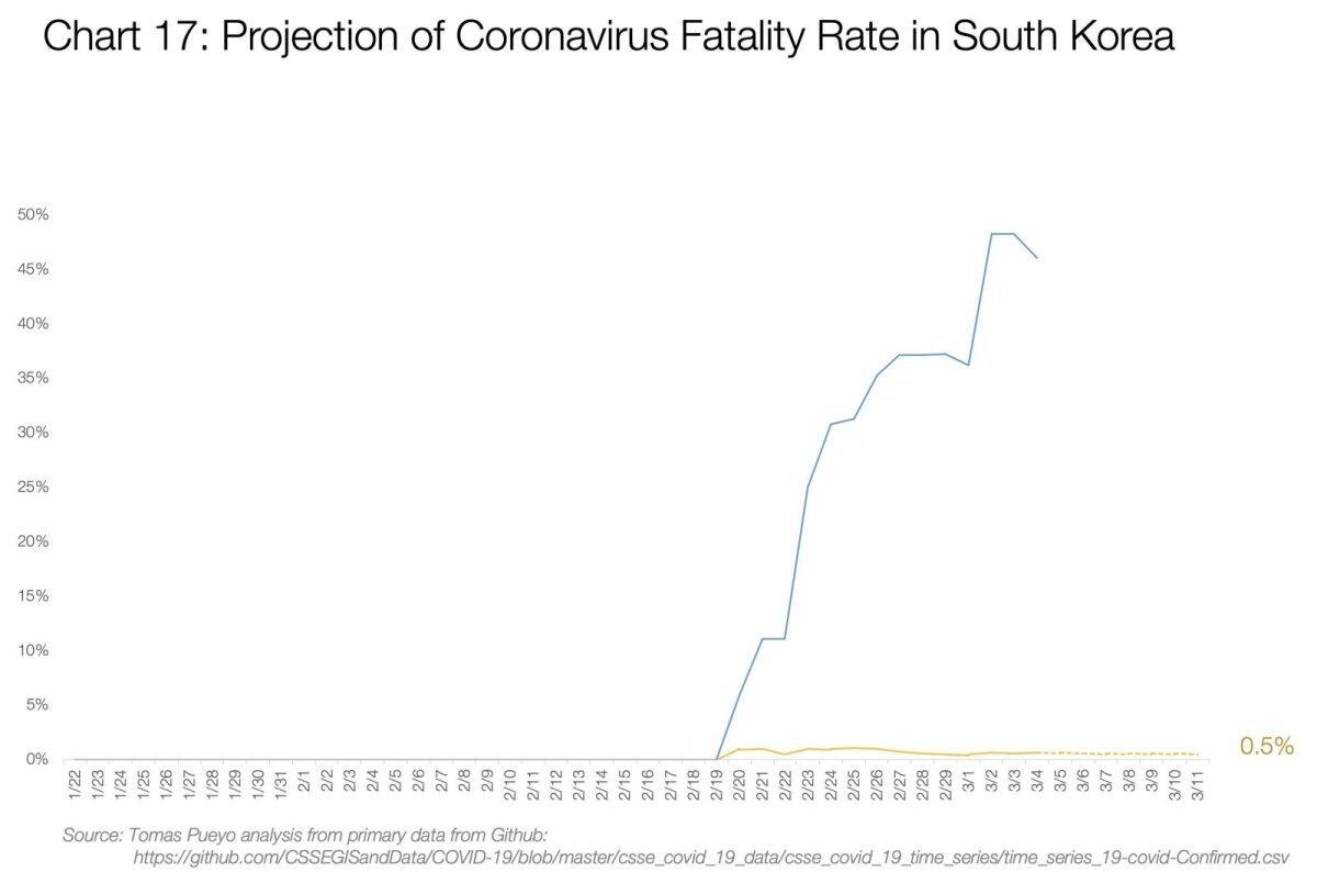 Koroonaviiruse surmavuse prognoos Lõuna-Koreas.