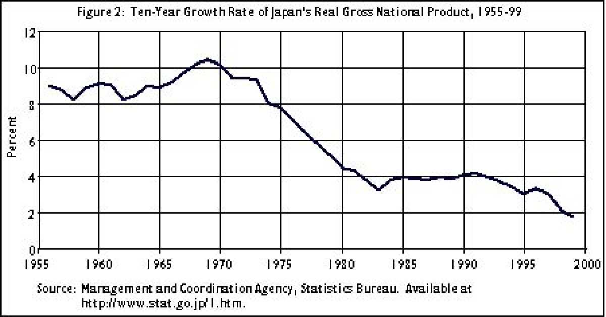 Jaapani majanduskasv 1955-2000: majandusime ja kaotatud aastakümned. https://www.jei.org