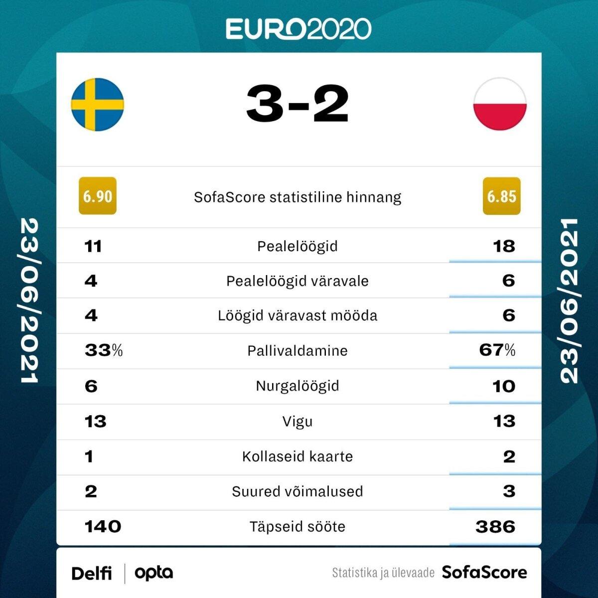 Rootsi - Poola.