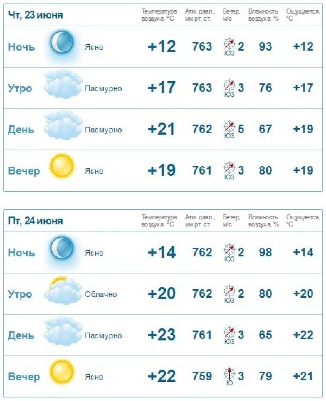 Gismeteo  prognoos (Paide 23.-24. juuni)