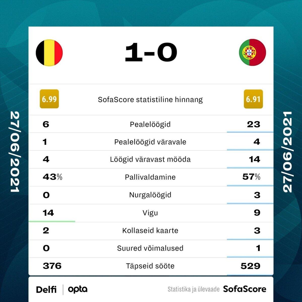 Belgia - Portugal.