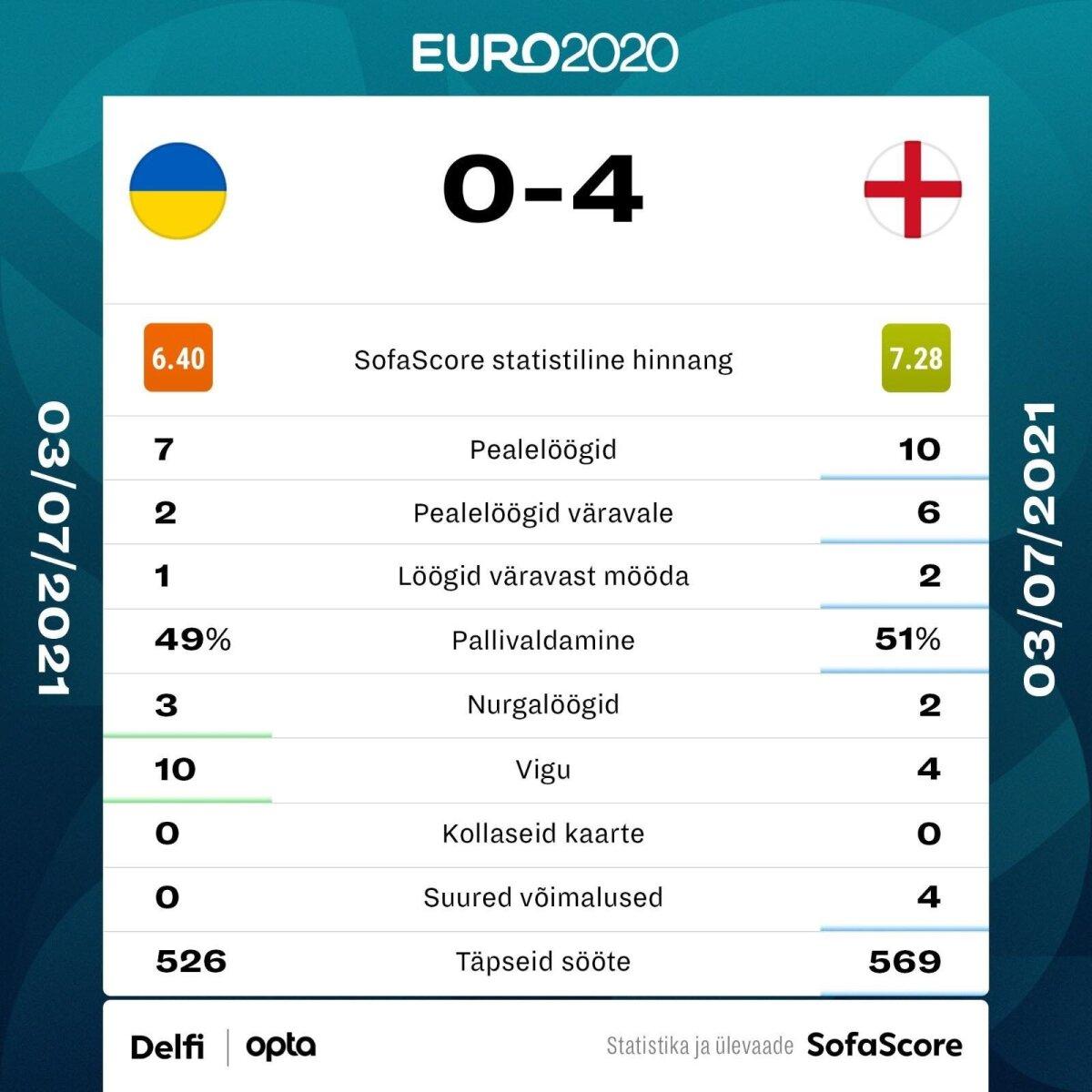 Ukraina vs Inglismaa.