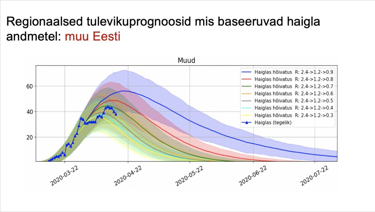 Praegu on Fischeri hinnangul R0=0.8 ehk tulevikku ennustab punane joon.