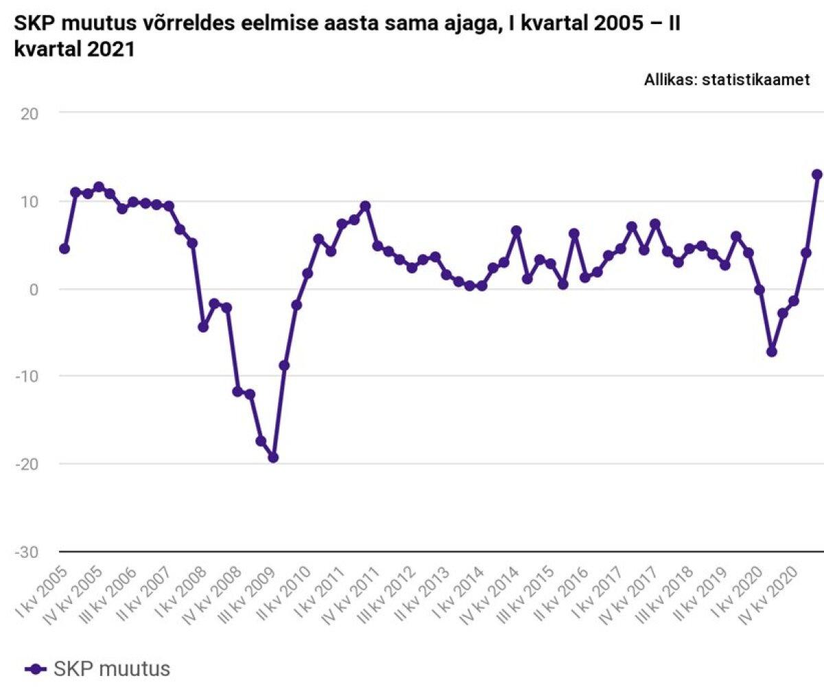 SKP muutus võrreldes eelmise aasta sama ajaga