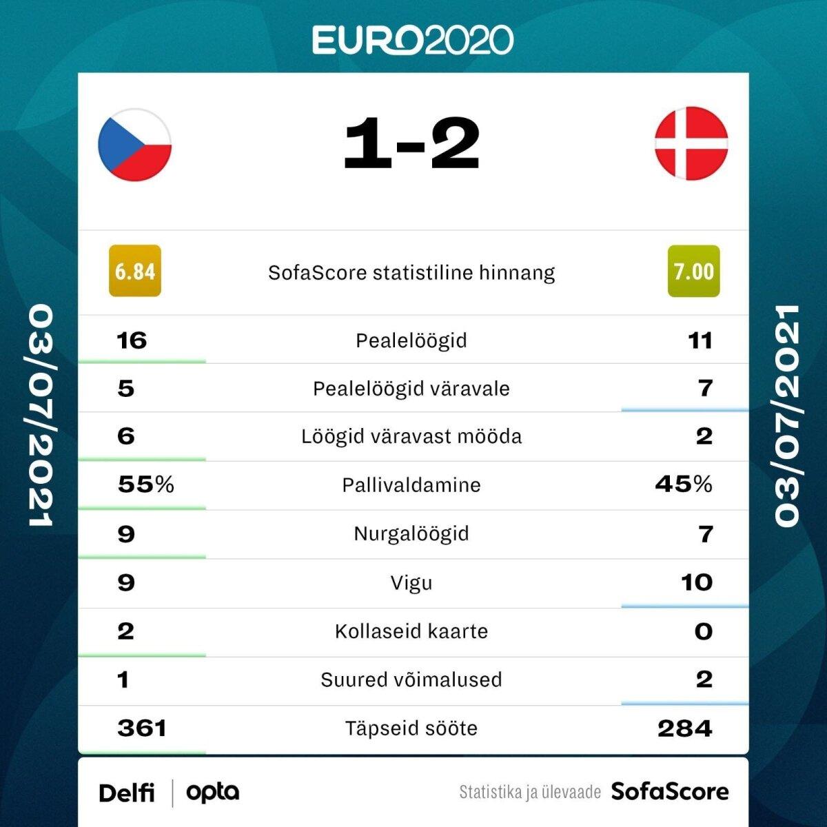 Tšehhi vs Taani.