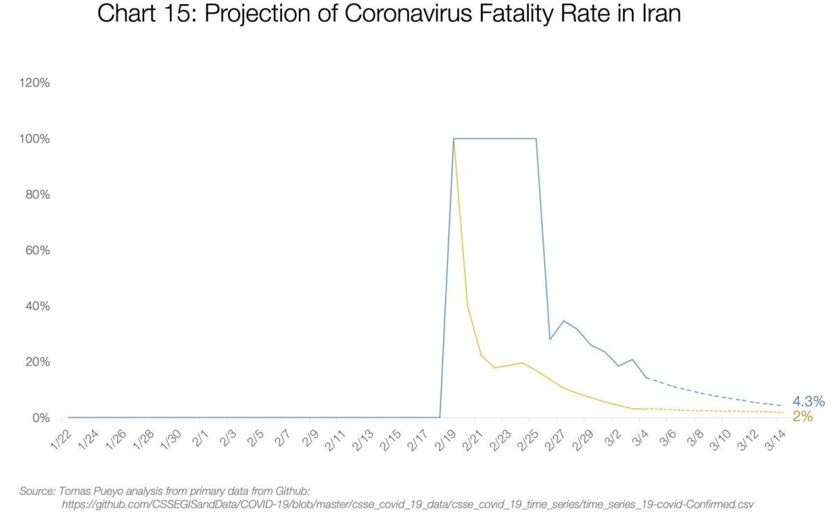 Koroonaviiruse surmavuse prognoos Iraanis.