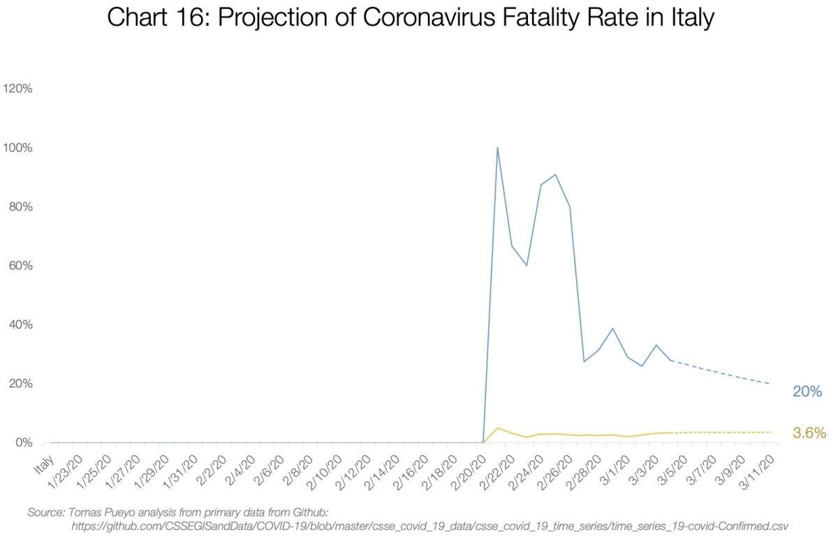 Koroonaviiruse surmavuse prognoos Itaalias.