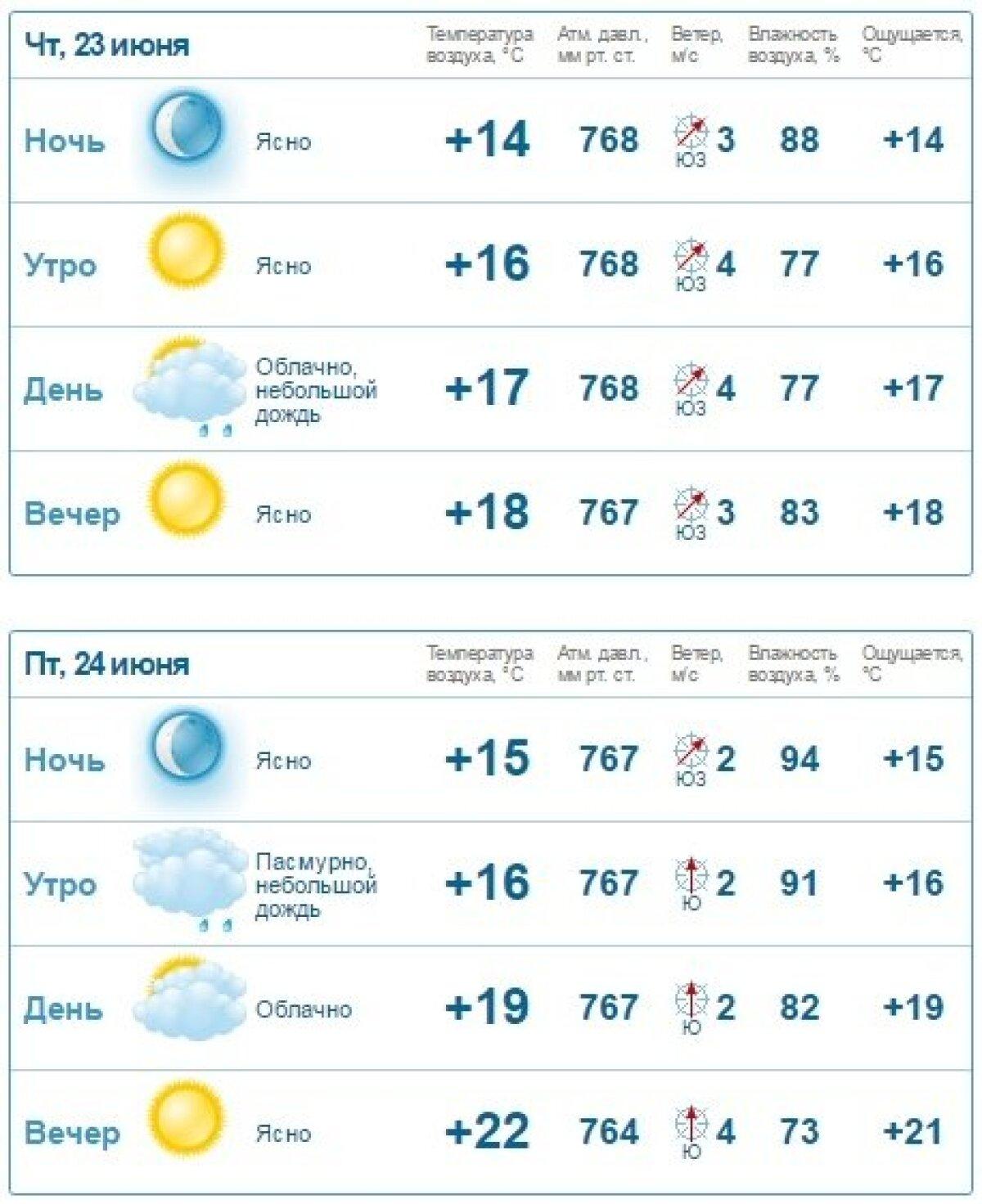 Gismeteo  prognoos (Tallinn 23.-24. juuni)