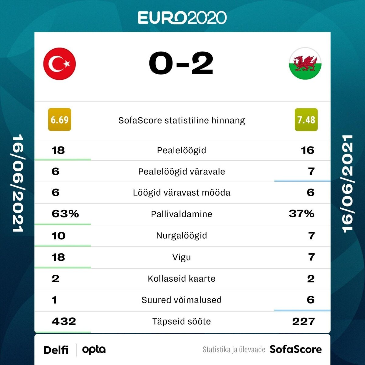 Türgi vs Wales.