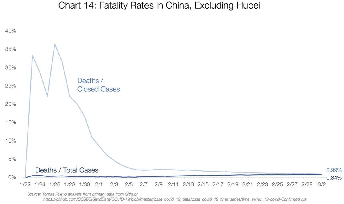 Surmavus Hiinas, välja arvatud Hubei provints. Helesinine kõver - surmade ja lõpetatud haiguslugude suhe. Sinine kõver - surmade ja haigusjuhtude koguarvu suhe.