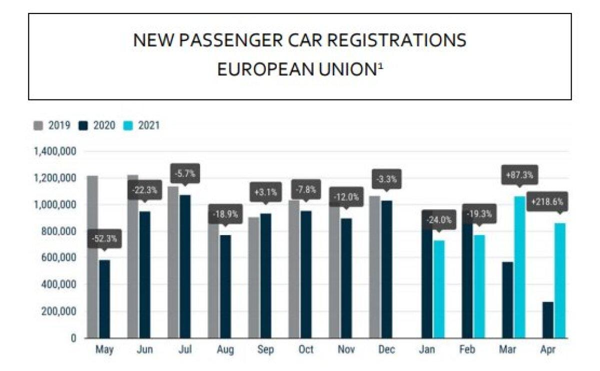 Uute sõiduautode ostu statistika