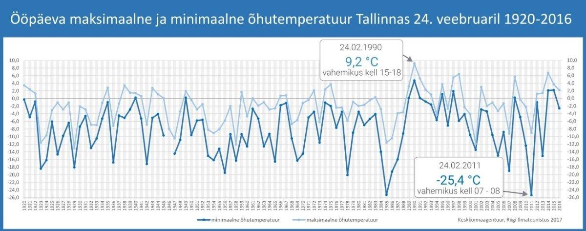 24. veebruari ilmad Tallinnas