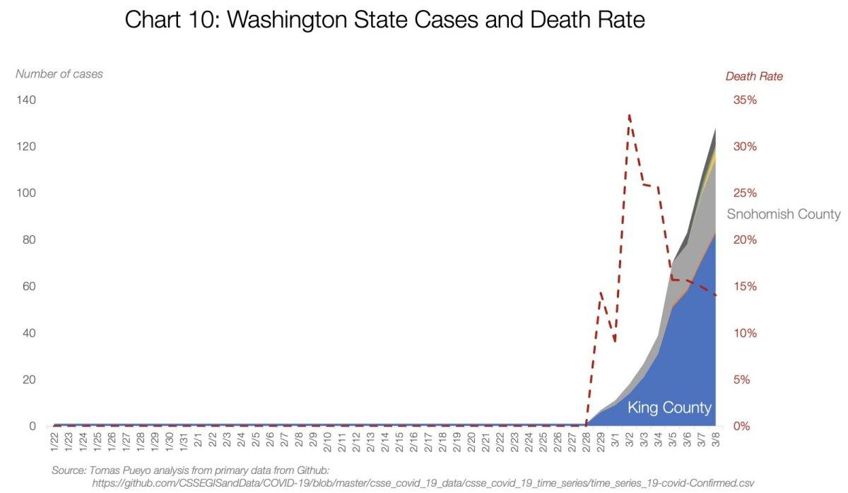 Washingtoni osariigi haigusjuhud maakondade kaupa ja suremus (paremal).