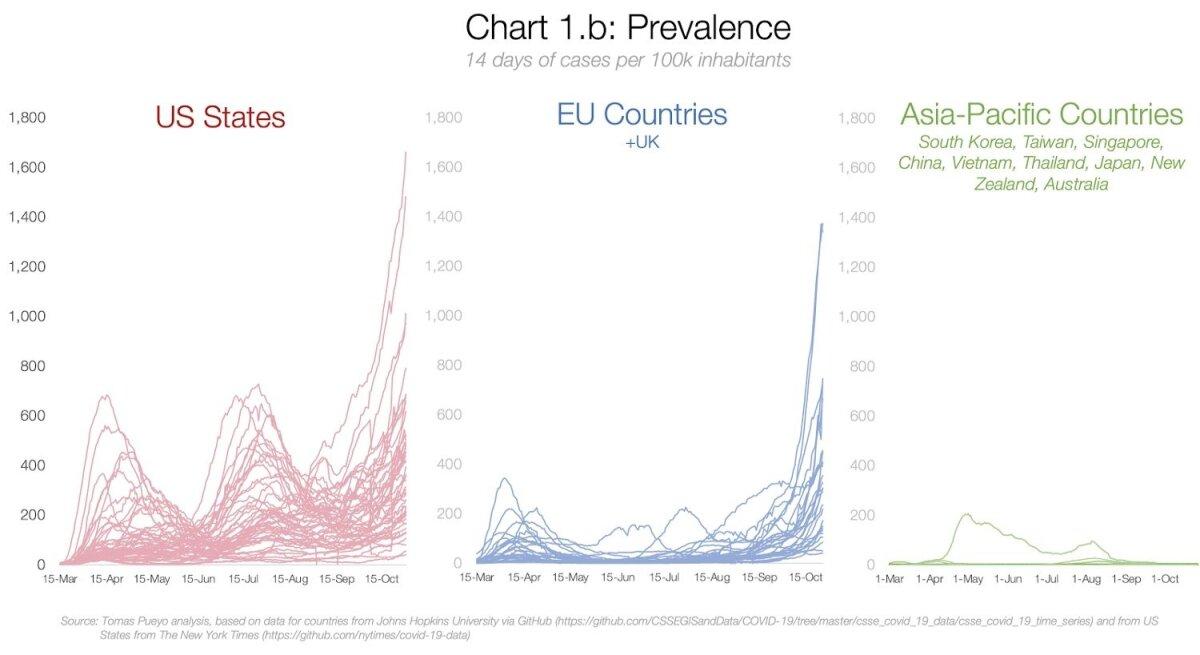 14 päeva keskmine haigestumus 100 000 elaniku kohta Ameerika Ühendriikides, Euroopa Liidus (pluss Ühendkuningriik) ning Aasia ja Vaikse ookeani piirkonna riikides. Võrldevad graafikud.