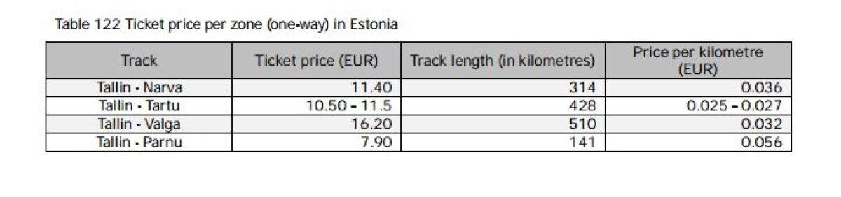 Linnade kaugus Tallinnast