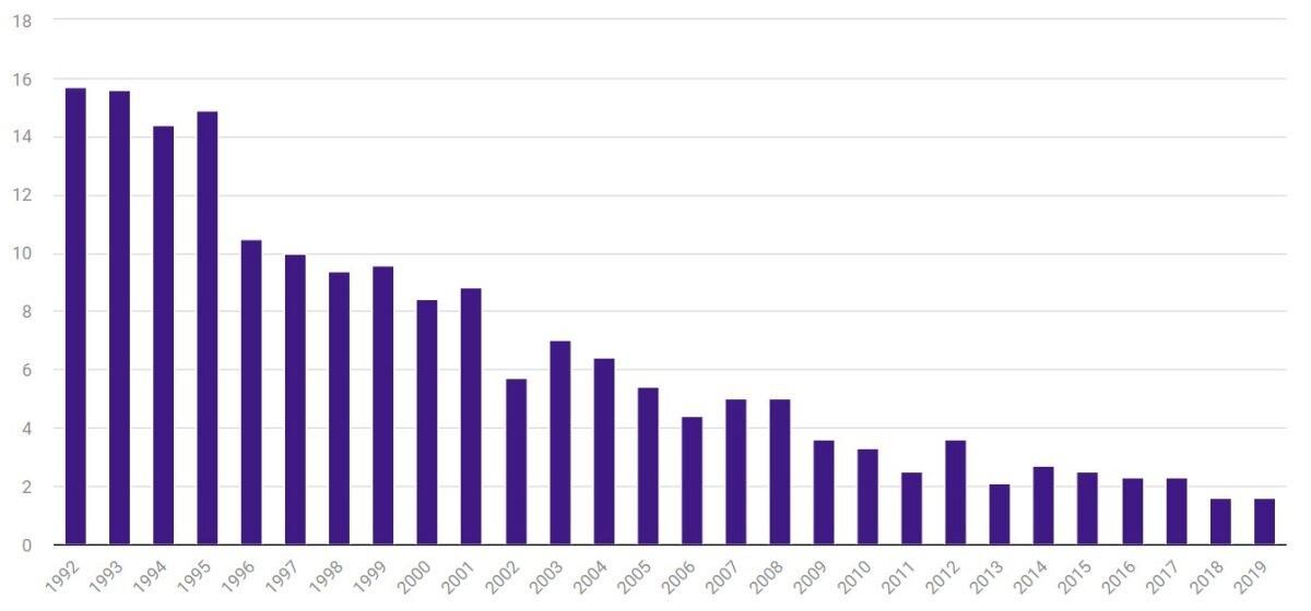 Смертность в возрасте до одного года на тысячу живорождений, 1992–2019 годы