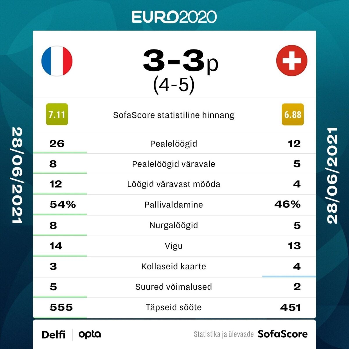 Prantsusmaa vs Šveits.