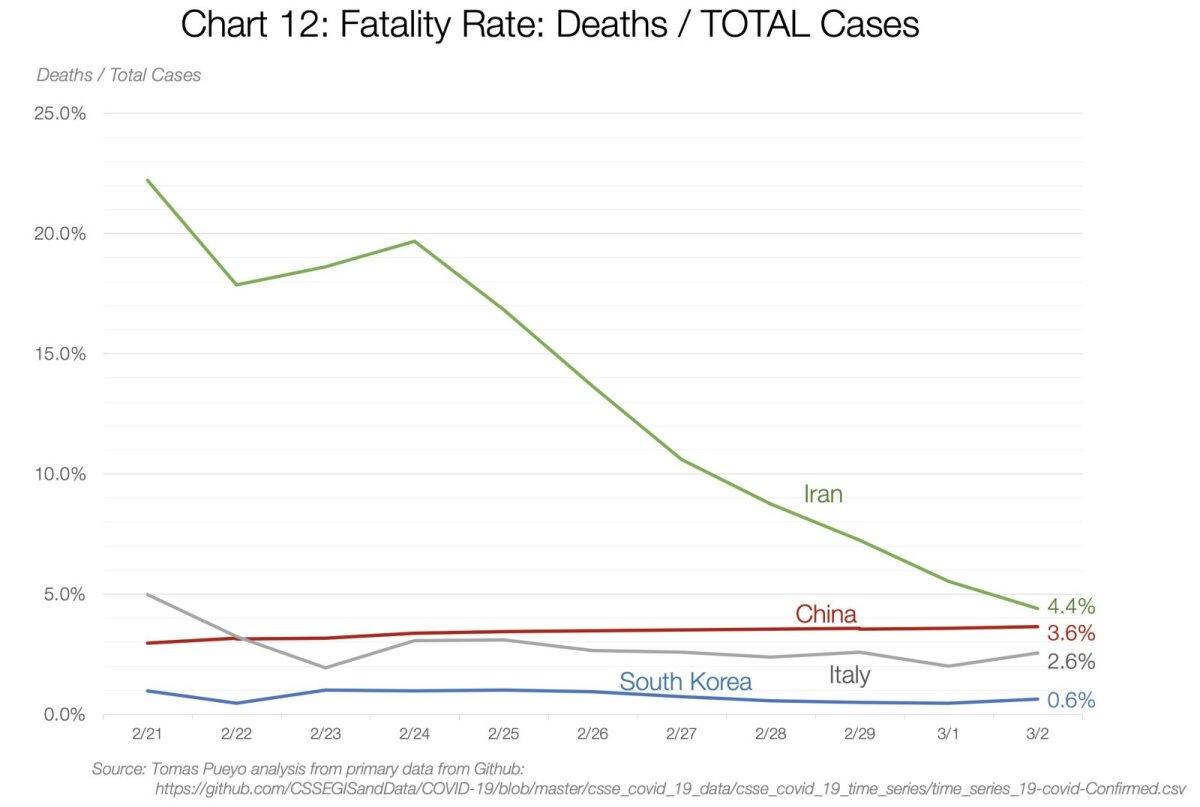 Surmavus: surmade kõikides haigusjuhtudest (%).