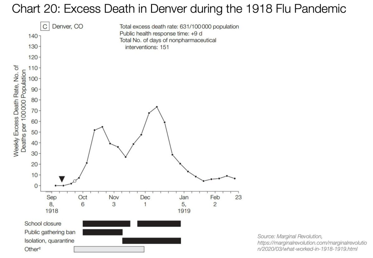 Liigsuremus Denveris gripipandeemia ajal 1918. Surmad 100 000 elaniku kohta.