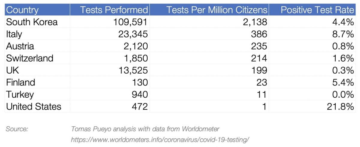 Testitud inimeste ja positiivsete testide arv erinevates riikides.