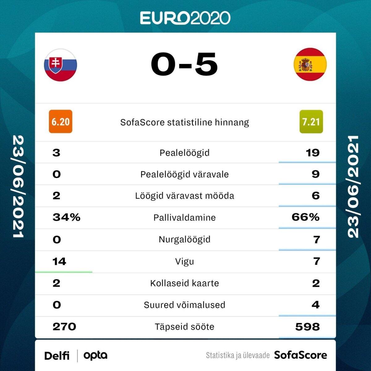Slovakkia vs Hispaania.