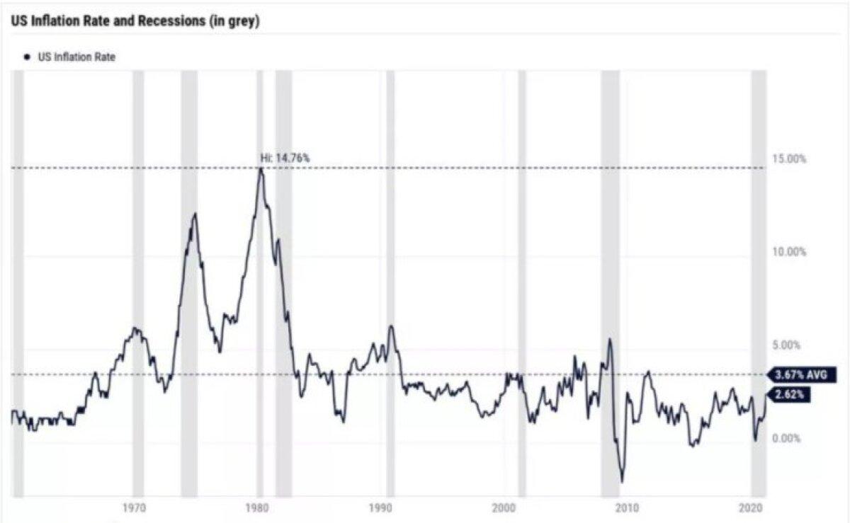 Inflatsioon buumis 80ndatel