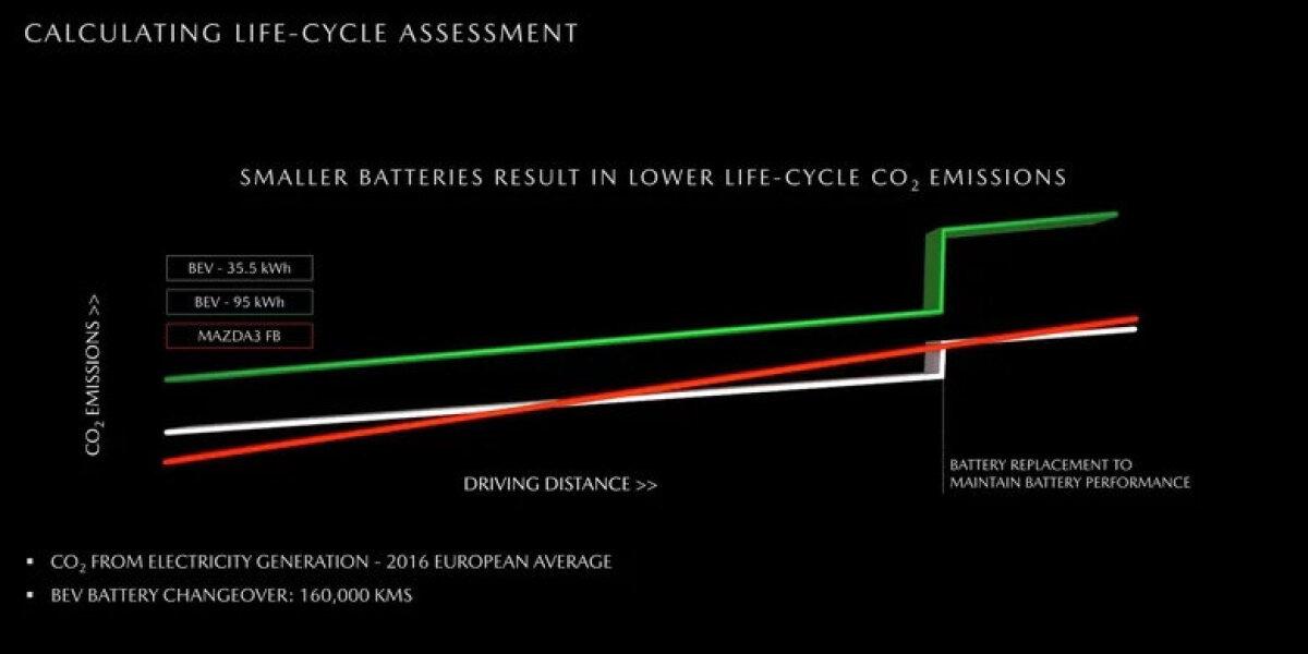 Mazda jagas meediaga ka sellist graafikut. Punane joon kujutab diiselauto emissioone, valge MX-30 omi ja roheline suurema akuga elektriauto omi.