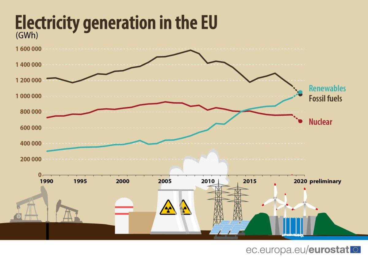Eurostati prognoos