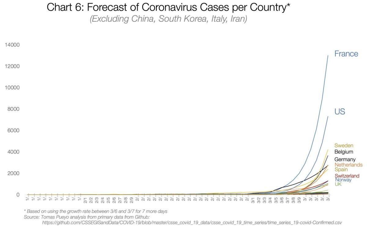 Koroonaviiruse haigusjuhtude esinemise prognoos riikide kaupa (välja arvatud Hiina, Lõuna-Korea, Itaalia, Iraan).