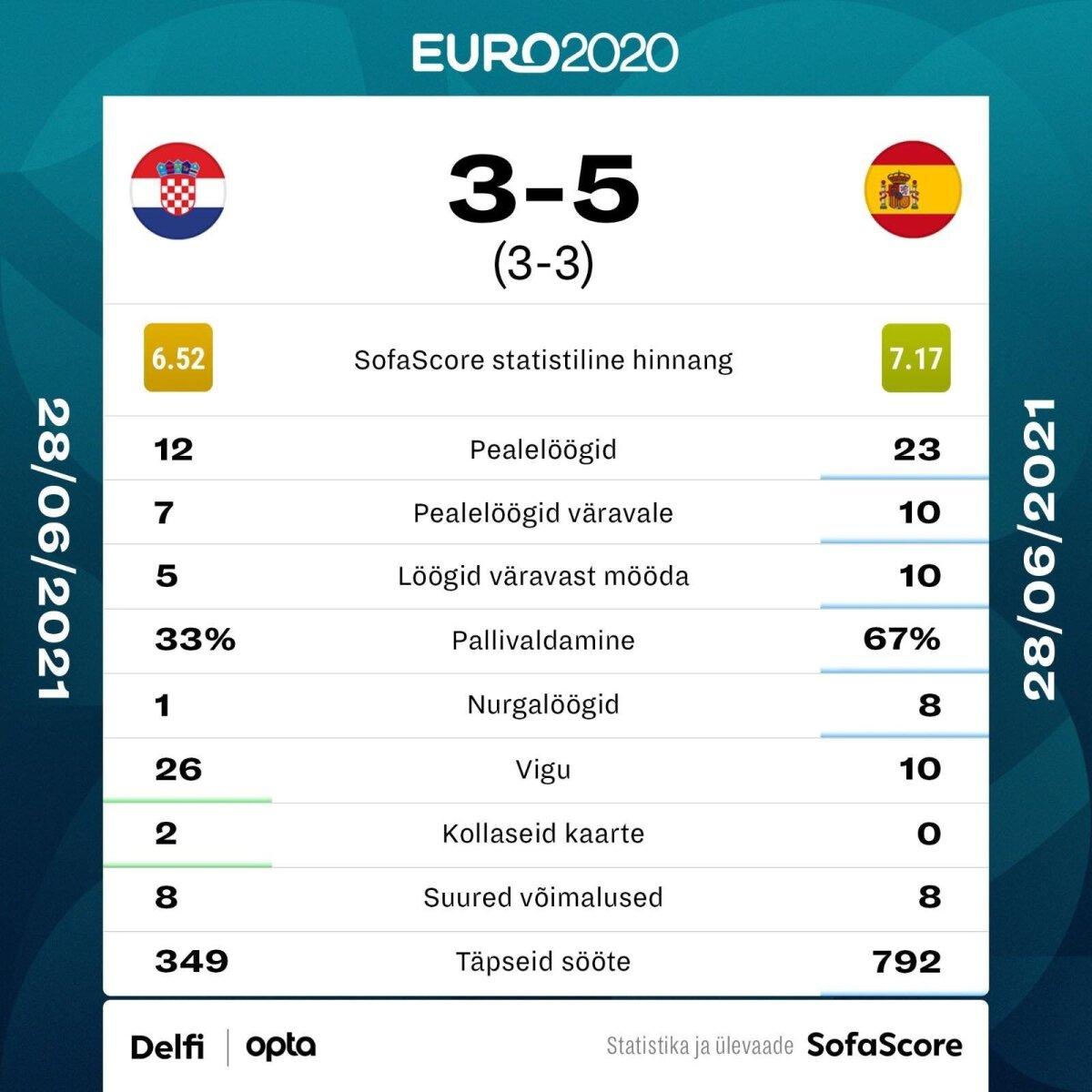 Horvaatia vs Hispaania.