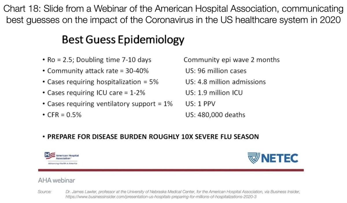 Slaid Ameerika haiglate liidu webinarilt, mis näitab epidemioloogilisi ennustusi koroonaviiruse mõjude kohta USA tervishoiusüsteemile aastal 2020.