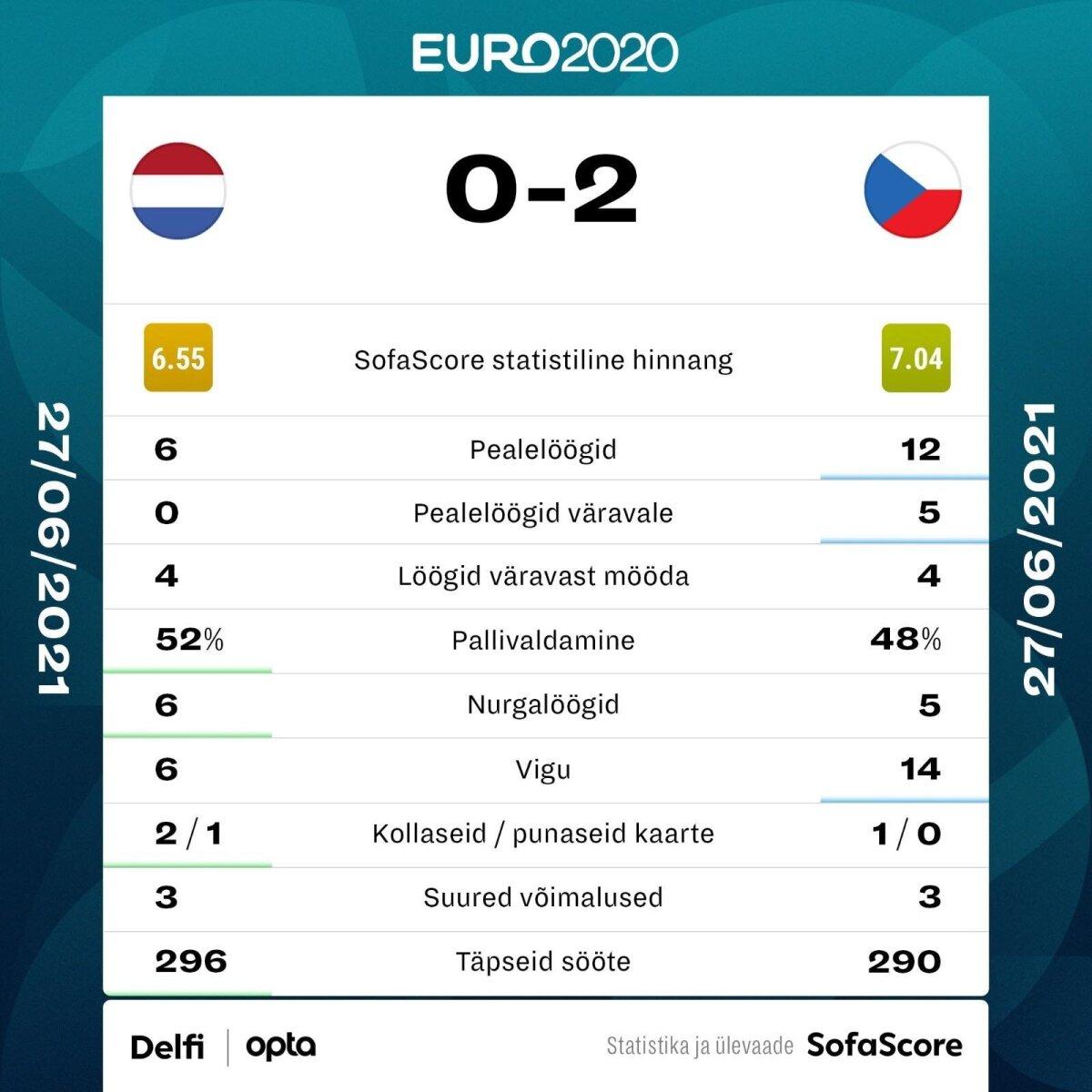 Holland vs Tšehhi.