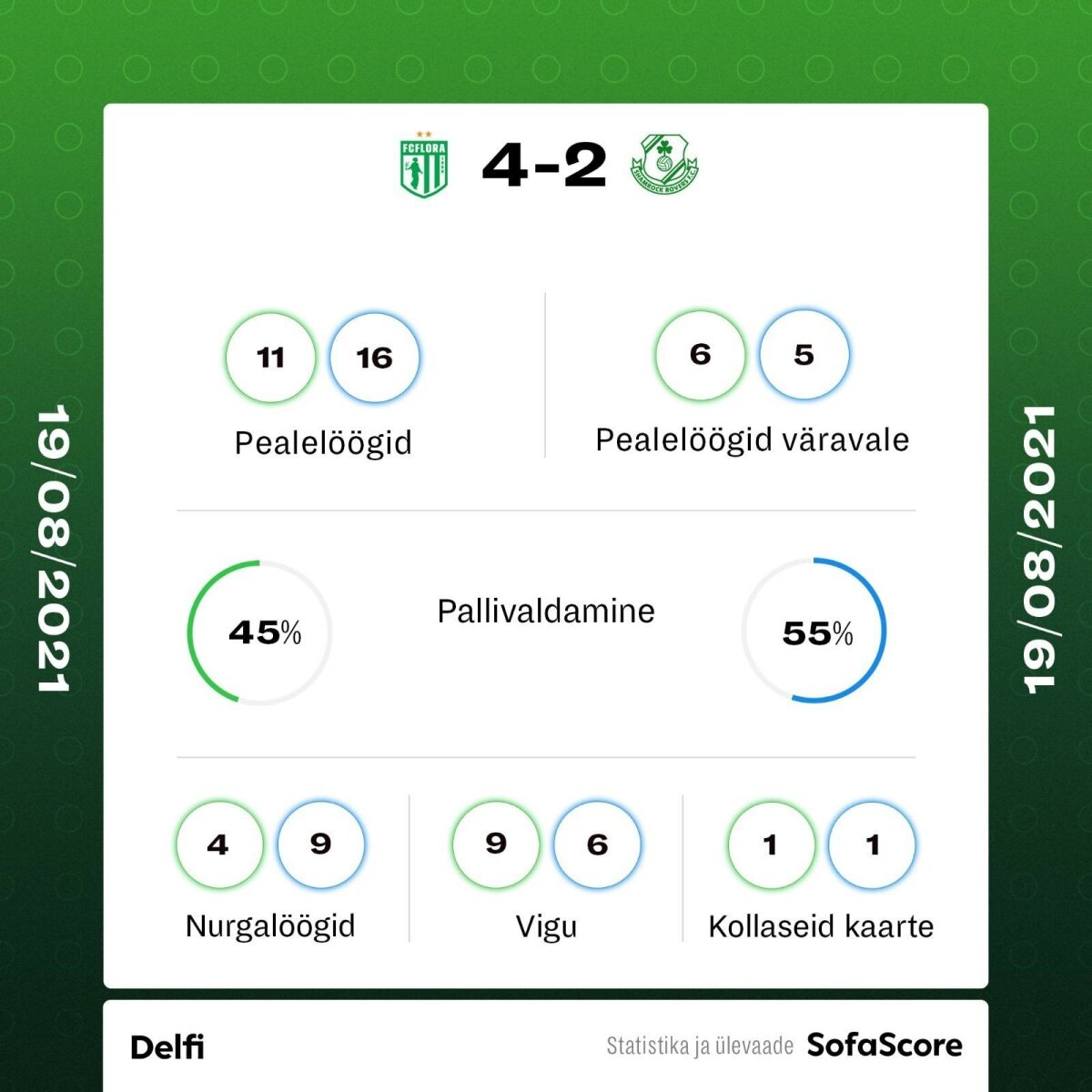FC Flora vs Shamrock Rovers.