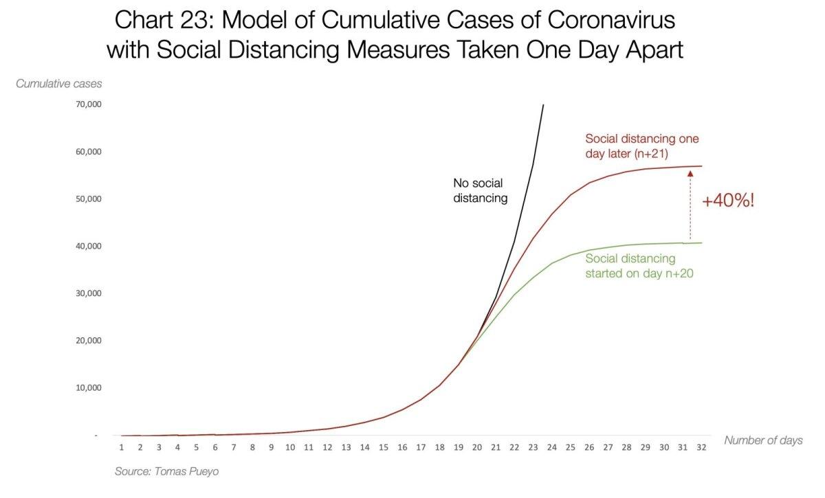 Mudel: koroonaviiruse haigusjuhud kumulatiivselt, kui sotsiaalse distantseerumise meetmete kasutuselevõttu eraldab üks päev.