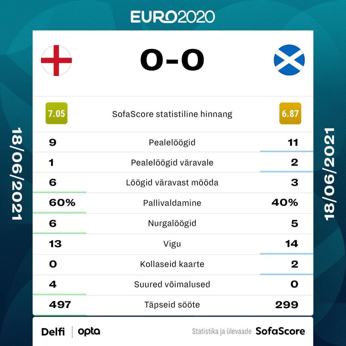 Inglismaa vs Šotimaa.
