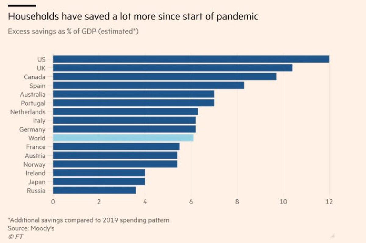 Majapidamiste säästud protsendina SKT-st