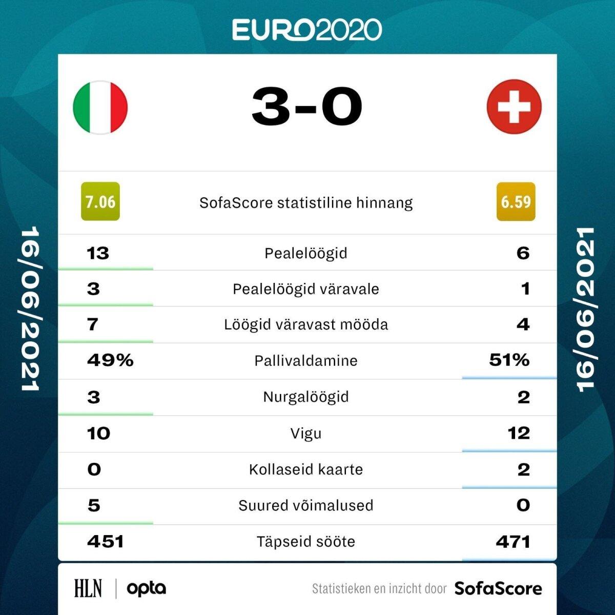 Itaalia vs Šveits.