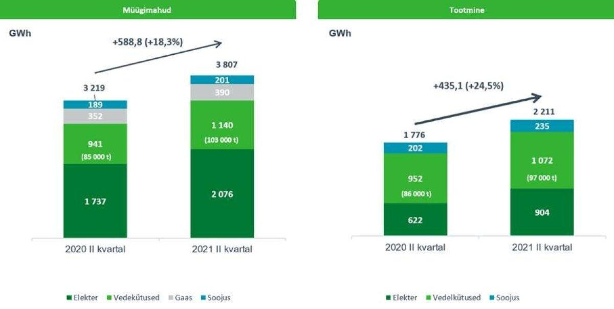 Eesti Energia majandustulemused