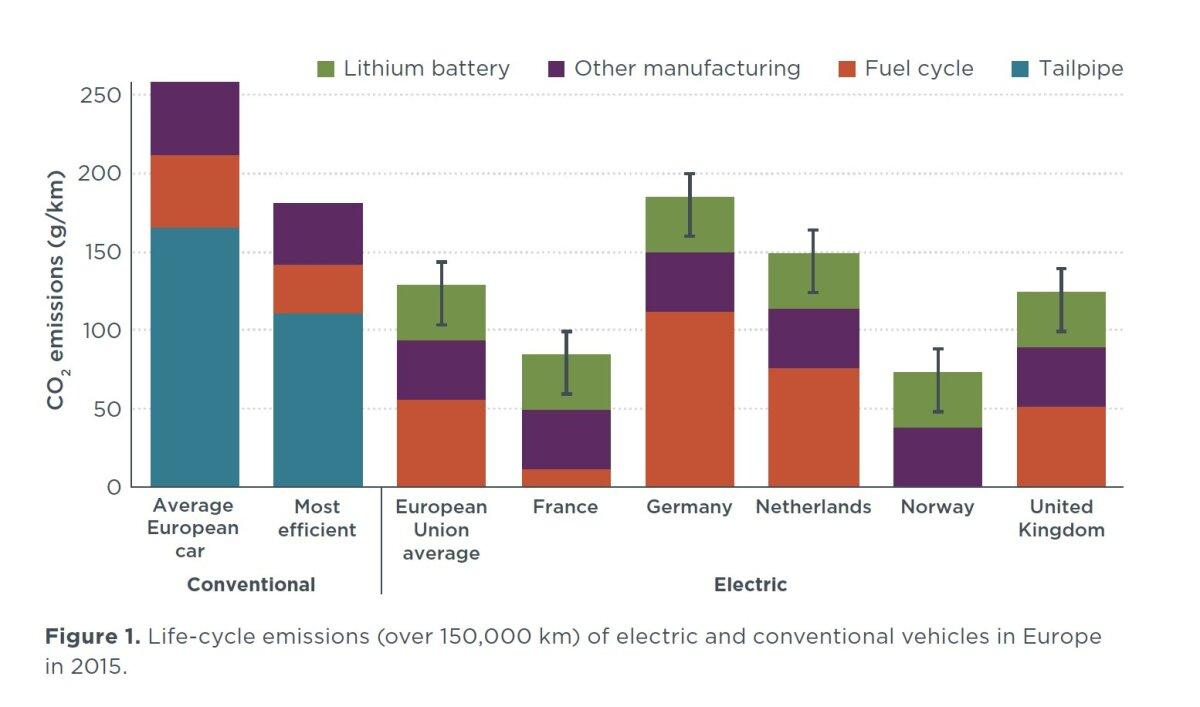Autode eluaja emissioonid. Vasakul kahes tulbas Euroopa keskmise (kõrgem tulp) ja kõige säästlikuma sisepõlemismootoriga auto emissioonid. Paremal elektriautode eluea emissioonid riigiti.