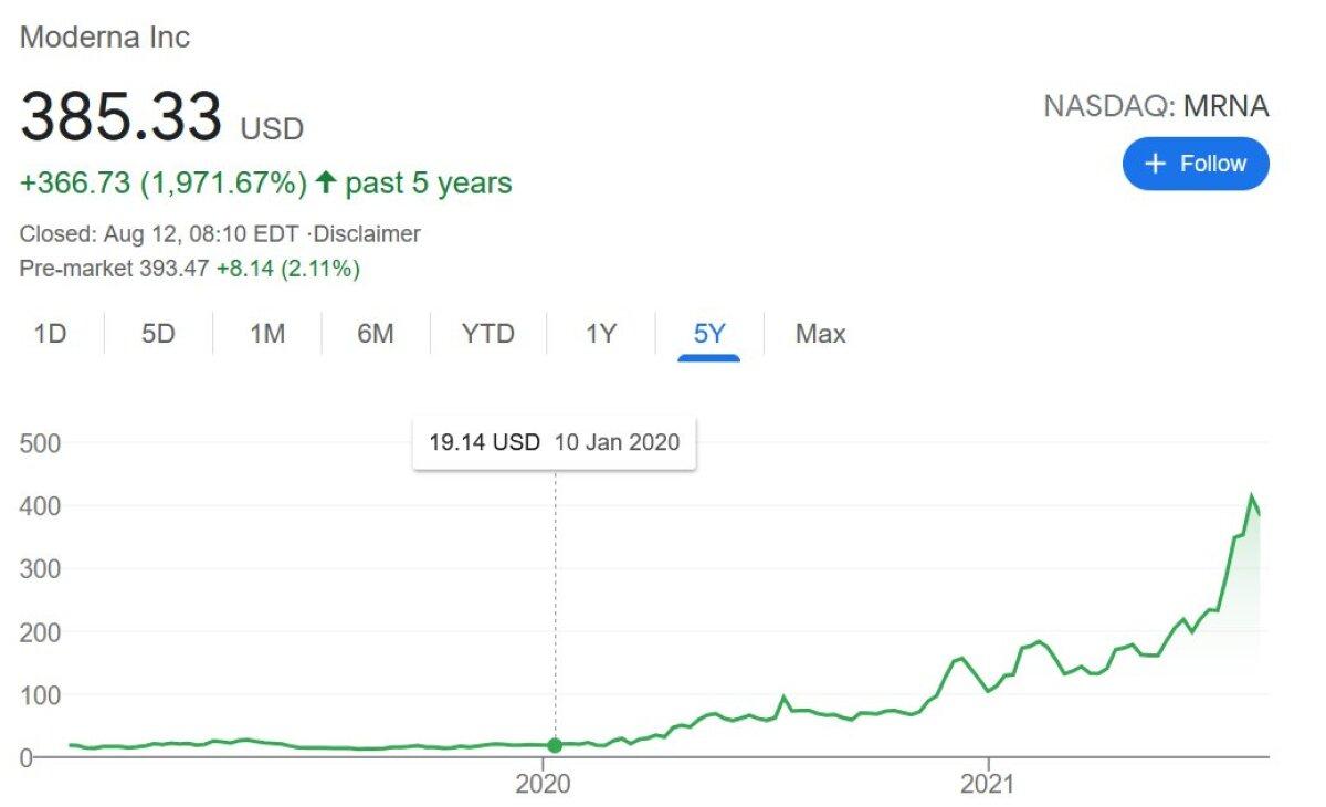Moderna aktsia on läbi teinud tõelise hinnaralli