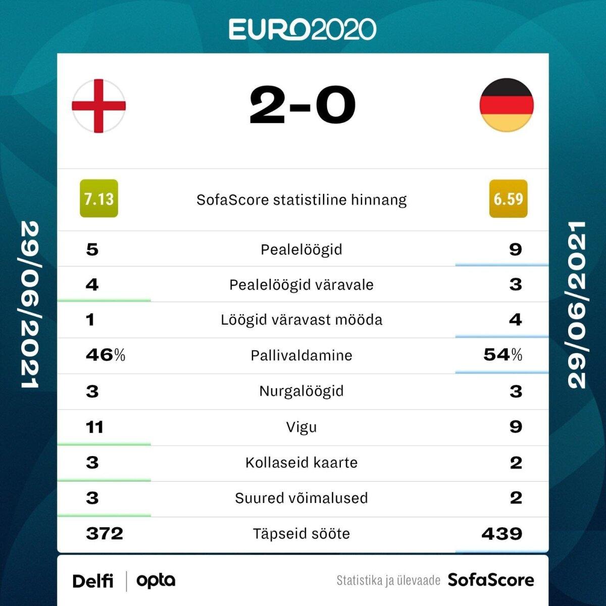 Inglismaa vs Saksamaa.