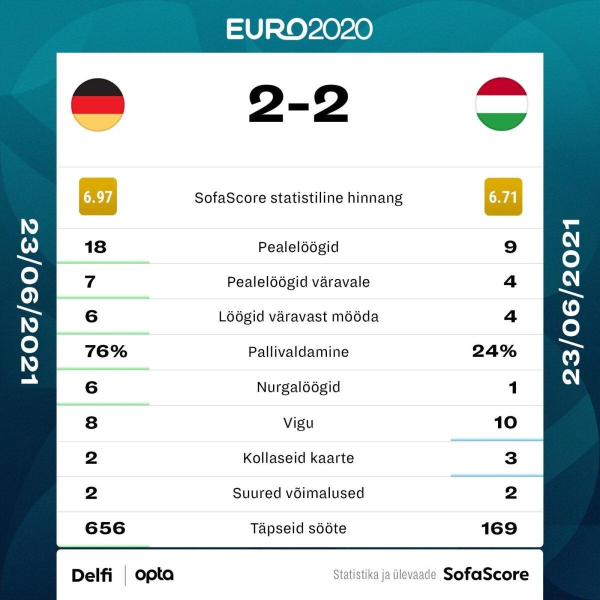 Saksamaa - Ungari.