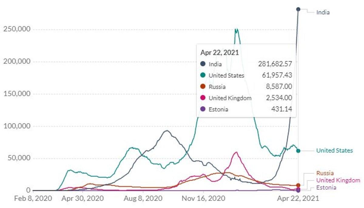 Количество заражённых в Индии на 22 апреля