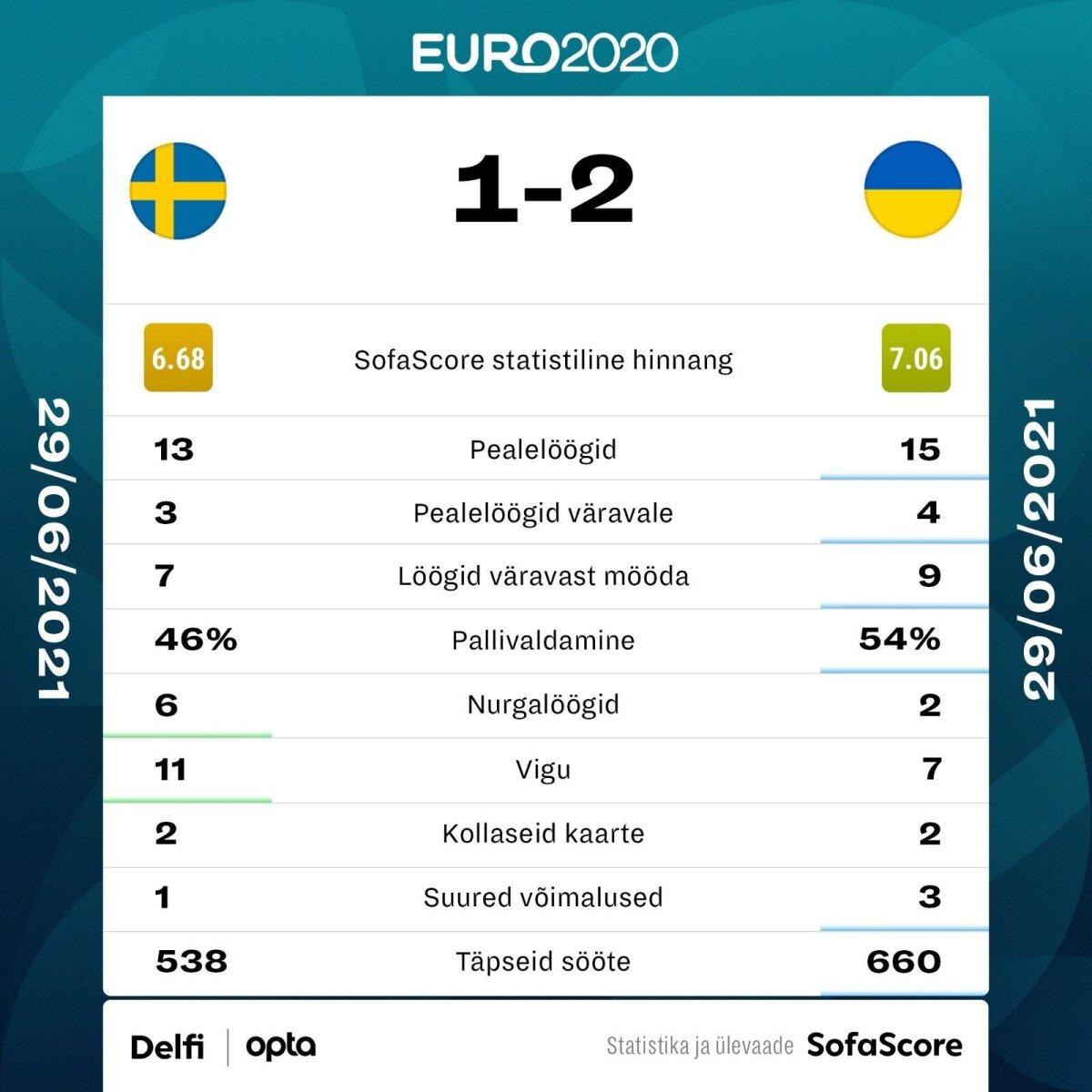 Rootsi vs Ukraina.