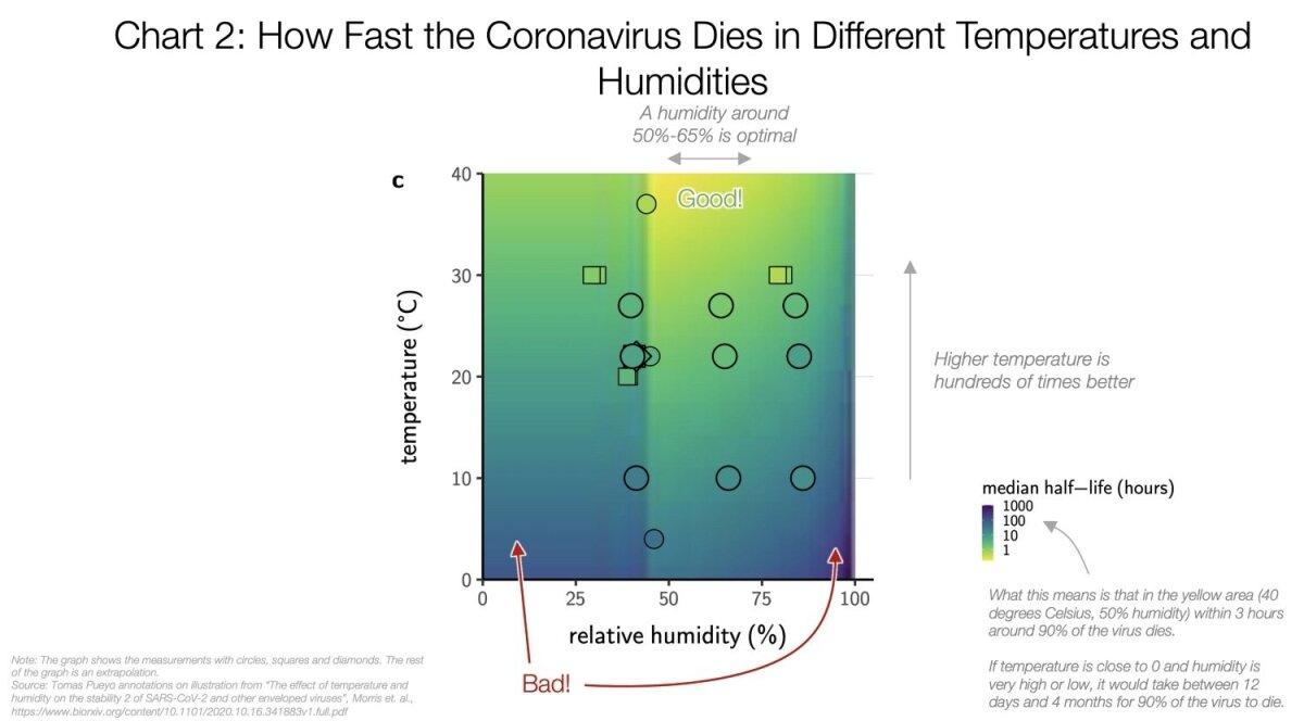 Kui kiiresti viirus erineva õhutemperatuuri ja õhuniiskuse puhul sureb.