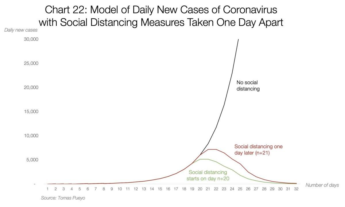 Mudel: uute koroonaviiruse haigusjuhtude arv päevas sõltuvalt sotsiaalse distantseerumise meetmete kasutuselevõtust ühepäevase vahega.