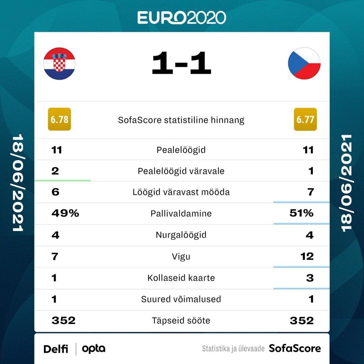 Horvaatia vs Tšehhi.