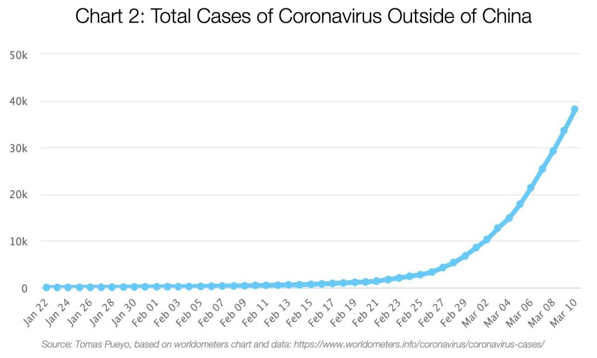 Koroonaviiruse haigusjuhtude arv väljaspool Hiinat.