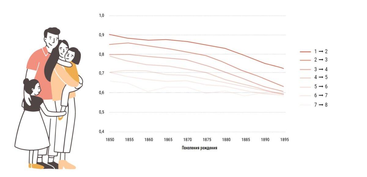 Вероятности следующего рождения, женщинами поколения 1850–1899 годов